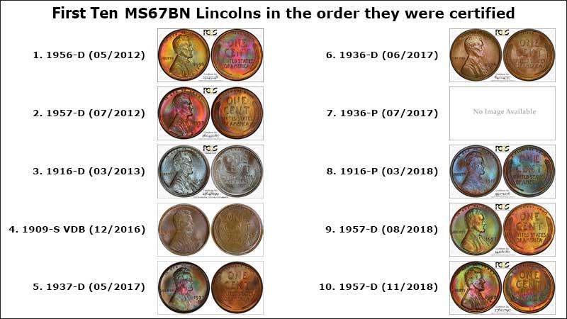 First Ten MS67BN Lincolns